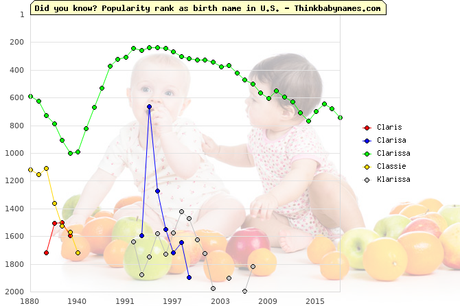 Top 2000 baby names ranking of Claris, Clarisa, Clarissa, Classie, Klarissa in U.S.