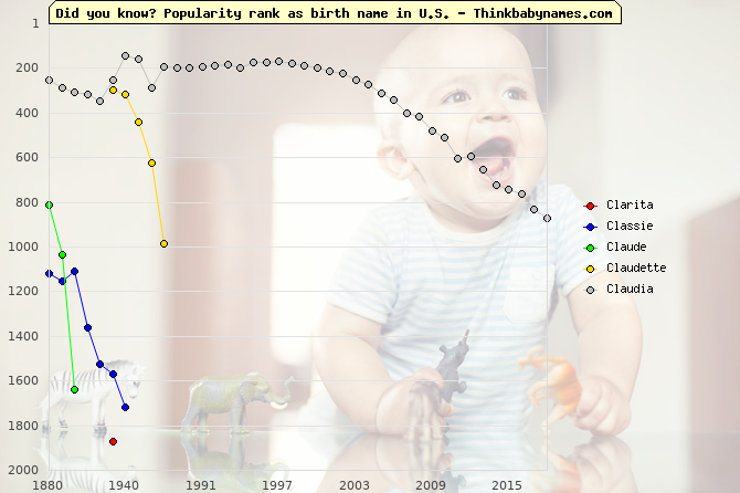 Top 2000 baby names ranking of Cl- names: Clarita, Classie, Claude, Claudette, Claudia