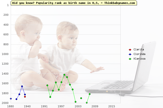 Top 2000 baby names ranking of Clarita, Clorinda, Klarissa in U.S.