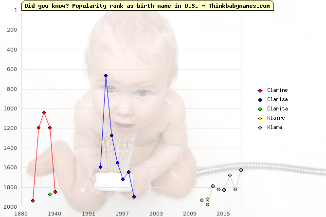 Top 2000 baby names ranking of Clarine, Clarisa, Clarita, Klaire, Klara in U.S.
