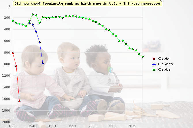 Top 2000 baby names ranking of Claude, Claudette, Claudia in U.S.