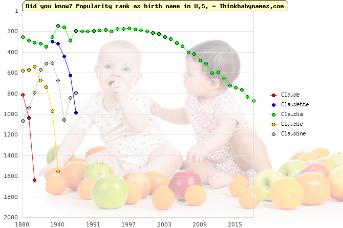 Top 2000 baby names ranking of Claude, Claudette, Claudia, Claudie, Claudine in U.S.