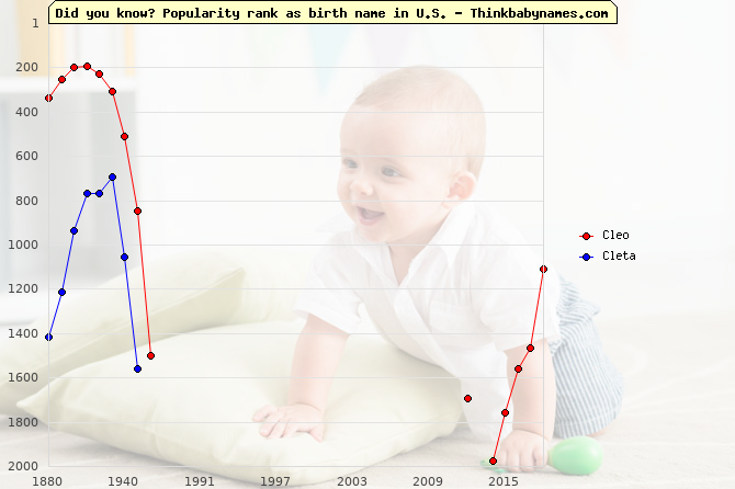 Top 1000 baby names ranking of Cleo, Cleta in U.S.