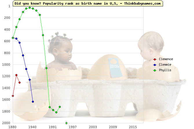 Top 2000 baby names ranking of Clemence, Clemmie, Phyllis in U.S.