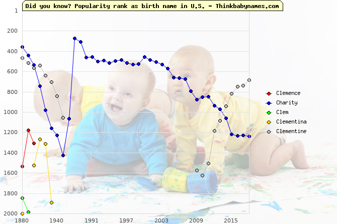 Top 2000 baby names ranking of Clemence, Charity, Clem, Clementina, Clementine in U.S.