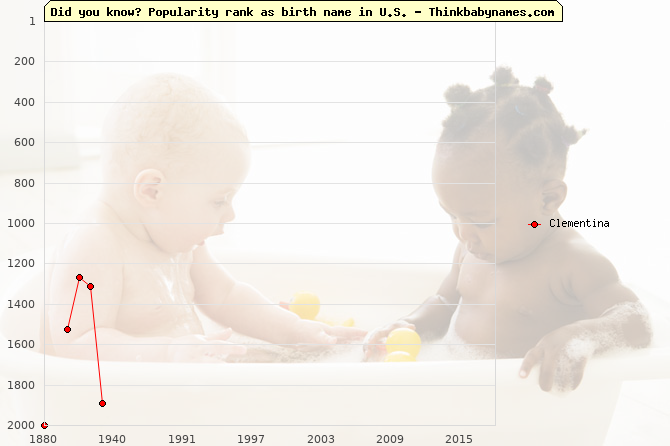 Top 2000 baby names ranking of Clementina name in U.S.