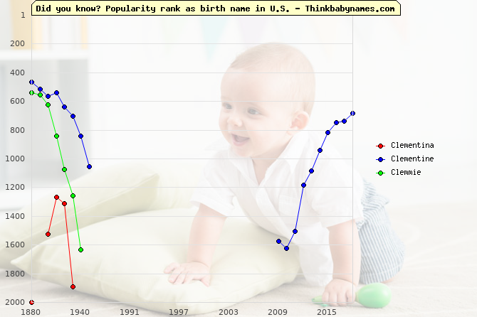 Top 1000 baby names ranking of Clementina, Clementine, Clemmie in U.S.