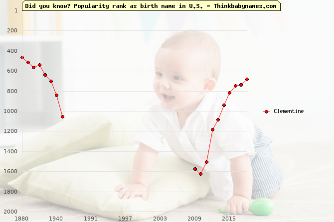 Top 2000 baby names ranking of Clementine name in U.S.