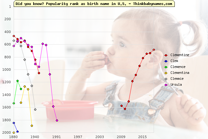 Top 2000 baby names ranking of Clementine, Clem, Clemence, Clementina, Clemmie, Ursula in U.S.