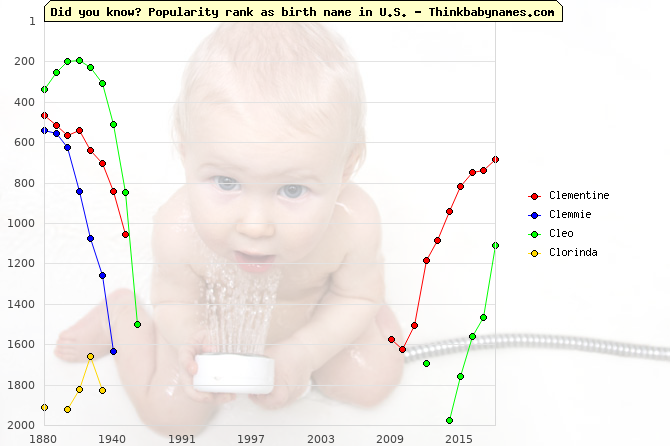 Top 2000 baby names ranking of Cl- names: Clementine, Clemmie, Cleo, Clorinda