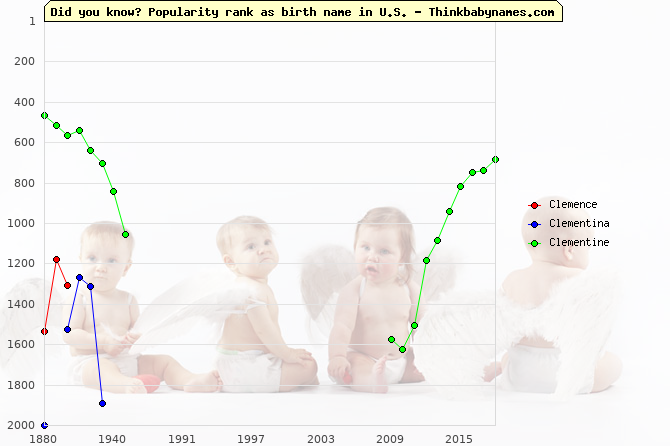 Top 2000 baby names ranking of Clemence, Clementina, Clementine in U.S.