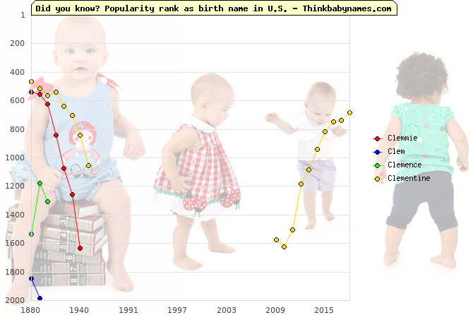 Top 2000 baby names ranking of Clemmie, Clem, Clemence, Clementine in U.S.