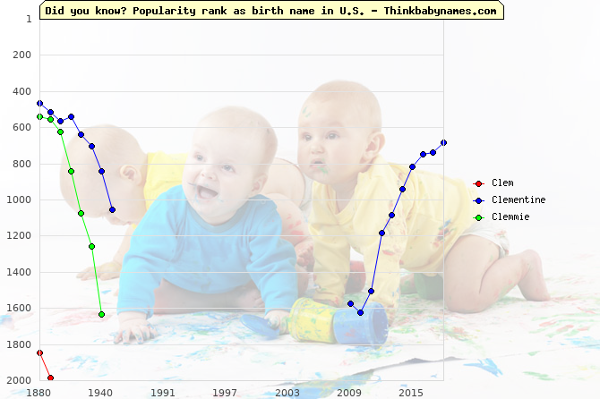 Top 2000 baby names ranking of Clem, Clementine, Clemmie in U.S.