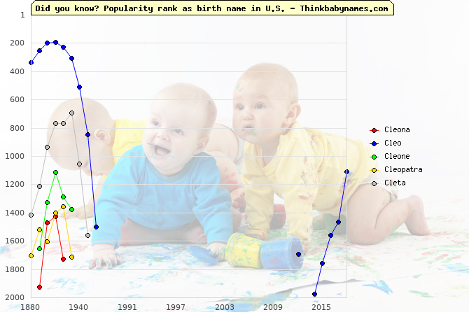 Top 2000 baby names ranking of Cleona, Cleo, Cleone, Cleopatra, Cleta in U.S.