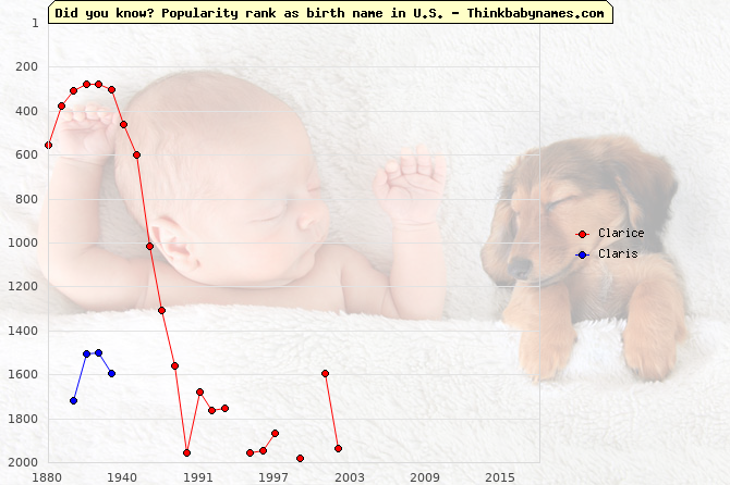 Top 2000 baby names ranking of Clarice, Claris in U.S.