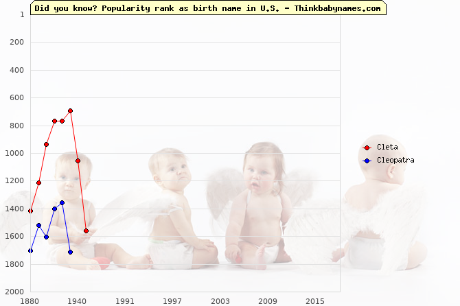 Top 2000 baby names ranking of Cleta, Cleopatra in U.S.