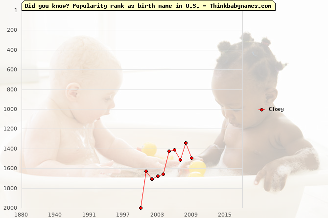 Top 2000 baby names ranking of Cloey name in U.S.