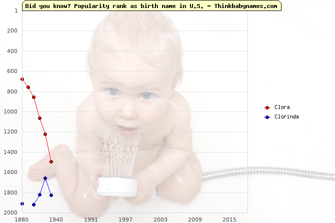 Top 2000 baby names ranking of Clora, Clorinda in U.S.