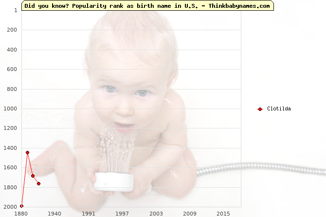 Top 2000 baby names ranking of Clotilda name in U.S.