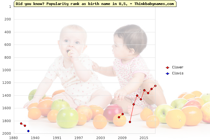 Top 2000 baby names ranking of Clover, Clovis in U.S.