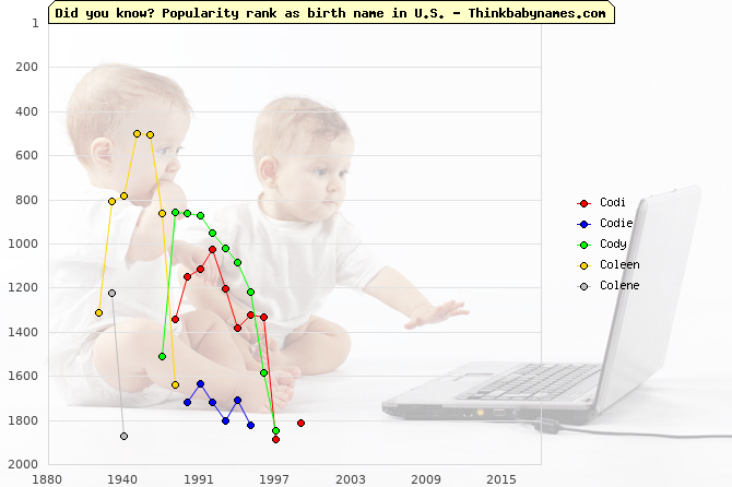Top 2000 baby names ranking of Co- names: Codi, Codie, Cody, Coleen, Colene