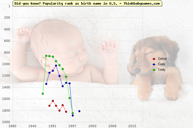 Top 2000 baby names ranking of Codie, Codi, Cody in U.S.