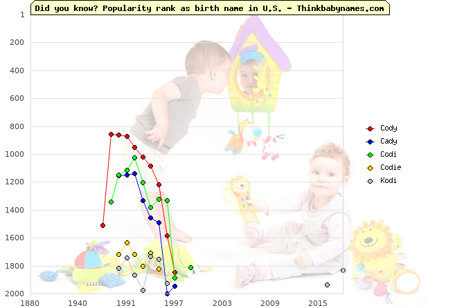 Top 2000 baby names ranking of Cody, Cady, Codi, Codie, Kodi in U.S.