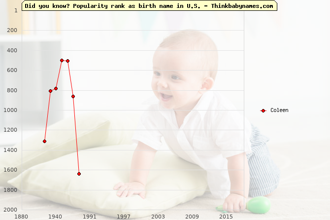 Top 2000 baby names ranking of Coleen name in U.S.