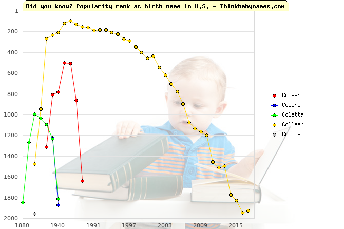 Top 2000 baby names ranking of Coleen, Colene, Coletta, Colleen, Collie in U.S.