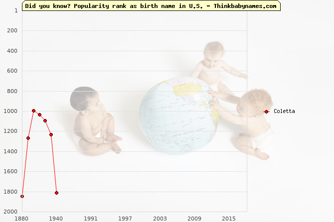 Top 2000 baby names ranking of Coletta name in U.S.
