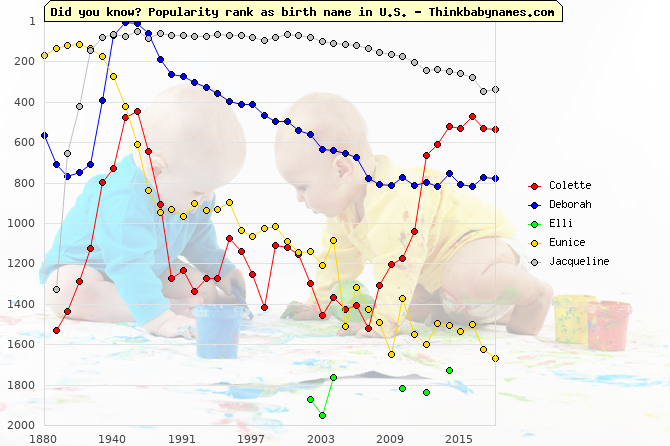 Top 2000 baby names ranking of Victory names: Colette, Deborah, Elli, Eunice, Jacqueline
