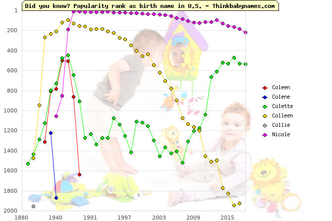 Top 2000 baby names ranking of Coleen, Colene, Colette, Colleen, Collie, Nicole in U.S.