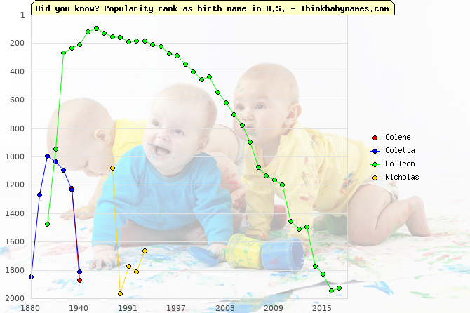 Top 2000 baby names ranking of Colene, Coletta, Colleen, Nicholas in U.S.