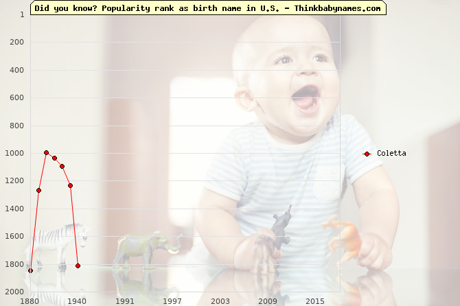 Top 2000 baby names ranking of Coletta in U.S.