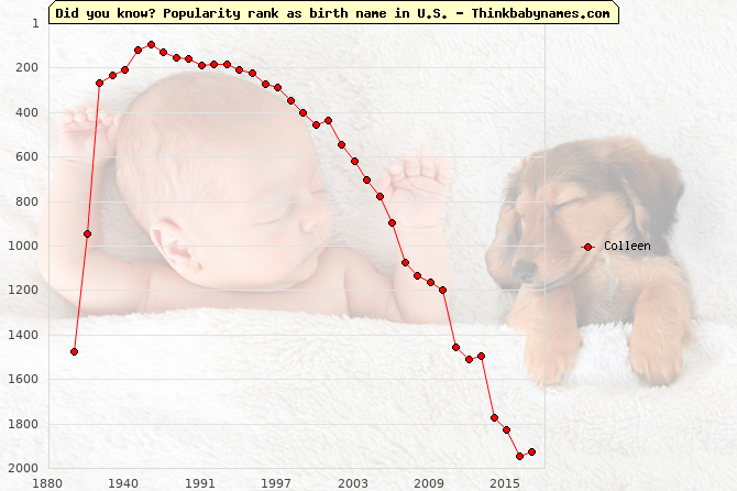 Top 2000 baby names ranking of Colleen name in U.S.