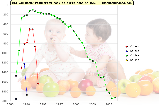 Top 2000 baby names ranking of Coleen, Colene, Colleen, Collie in U.S.