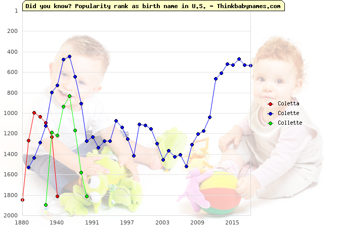 Top 2000 baby names ranking of Coletta, Colette, Collette in U.S.