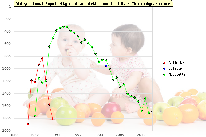 Top 2000 baby names ranking of -lette names: Collette, Jolette, Nicolette