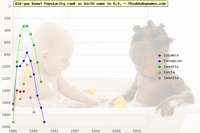 Top 2000 baby names ranking of Co- names: Columbia, Concepcion, Concetta, Concha, Conchita