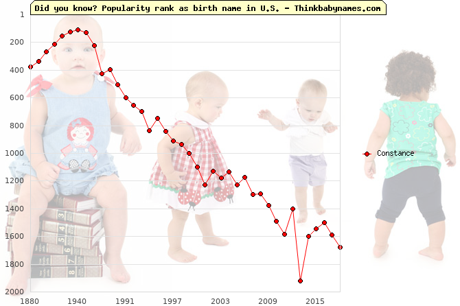 Top 2000 baby names ranking of Constance in U.S.