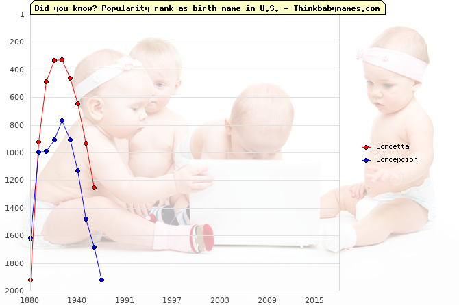 Top 1000 baby names ranking of Concetta, Concepcion in U.S.