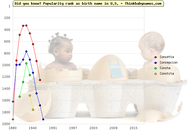 Top 2000 baby names ranking of Concetta, Concepcion, Concha, Conchita in U.S.
