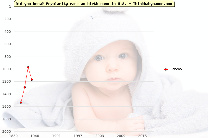 Top 2000 baby names ranking of Concha name in U.S.