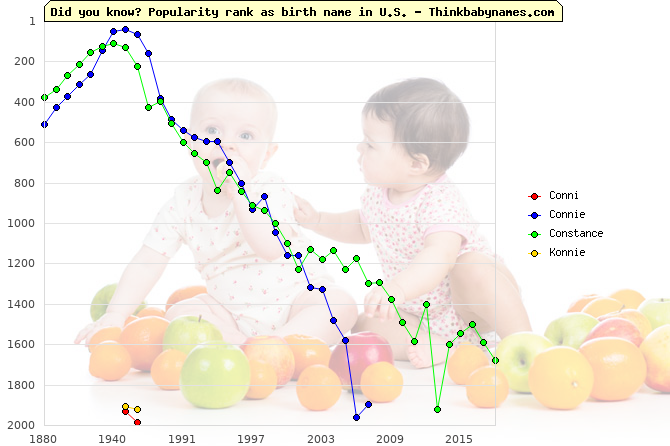 Top 2000 baby names ranking of Conni, Connie, Constance, Konnie in U.S.