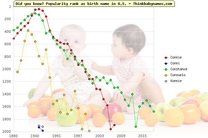 Top 2000 baby names ranking of Connie, Conni, Constance, Consuelo, Konnie in U.S.