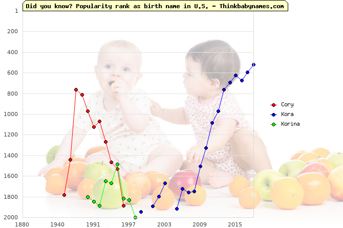 Top 2000 baby names ranking of Cory, Kora, Korina in U.S.
