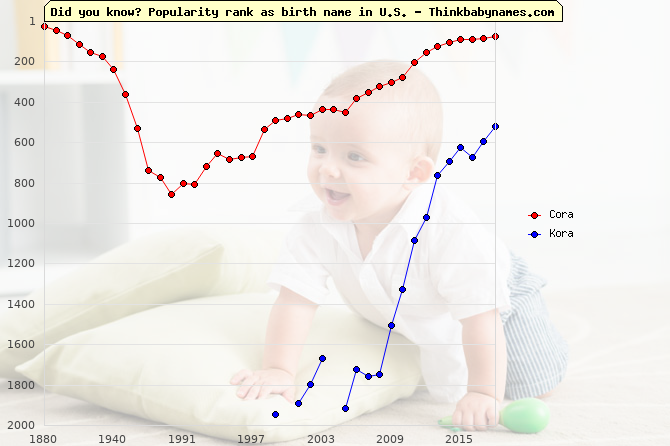 Top 2000 baby names ranking of Cora, Kora in U.S.