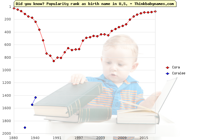 Top 2000 baby names ranking of Cora, Coralee in U.S.
