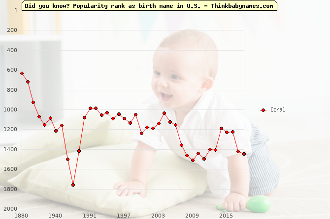 Top 2000 baby names ranking of Coral name in U.S.