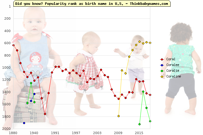 Top 2000 baby names ranking of Coral, Coralee, Coralie, Coraline in U.S.